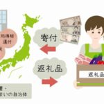 北海道夕張市のふるさと納税